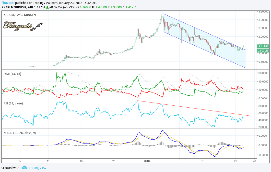 xrpusd 4 hour trend channel