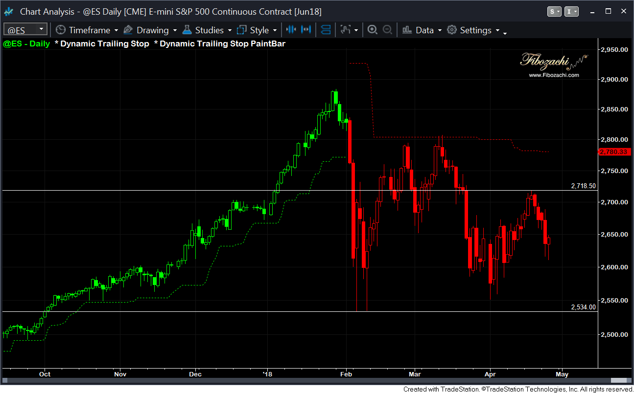 S Amp P 500 Futures Time For A Rally