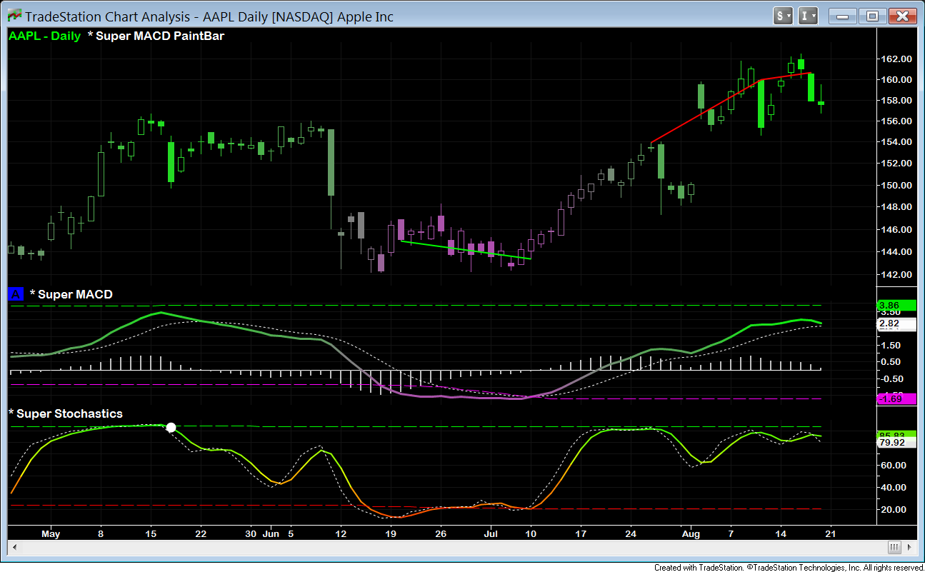 aapl daily super macd stochastics