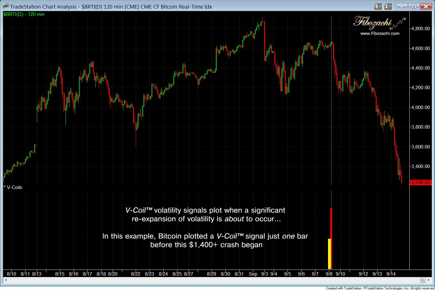bitcoin v coil volatility signal