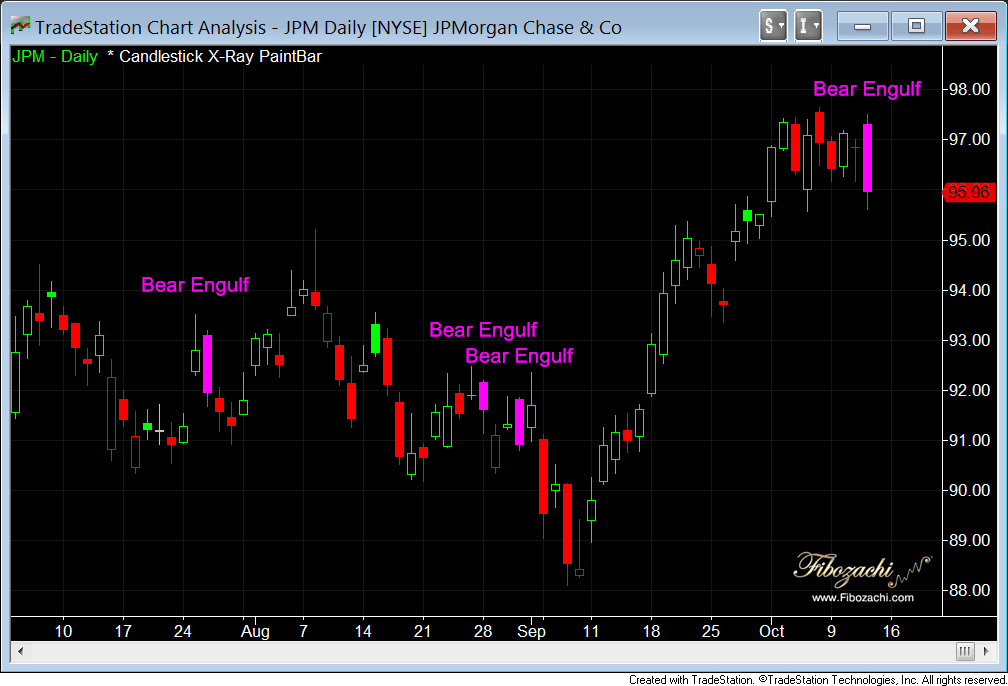bearish engulfing jpm daily