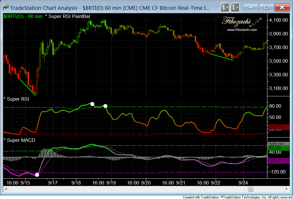 fibozachi super rsi macd bitcoin 60 minute previous