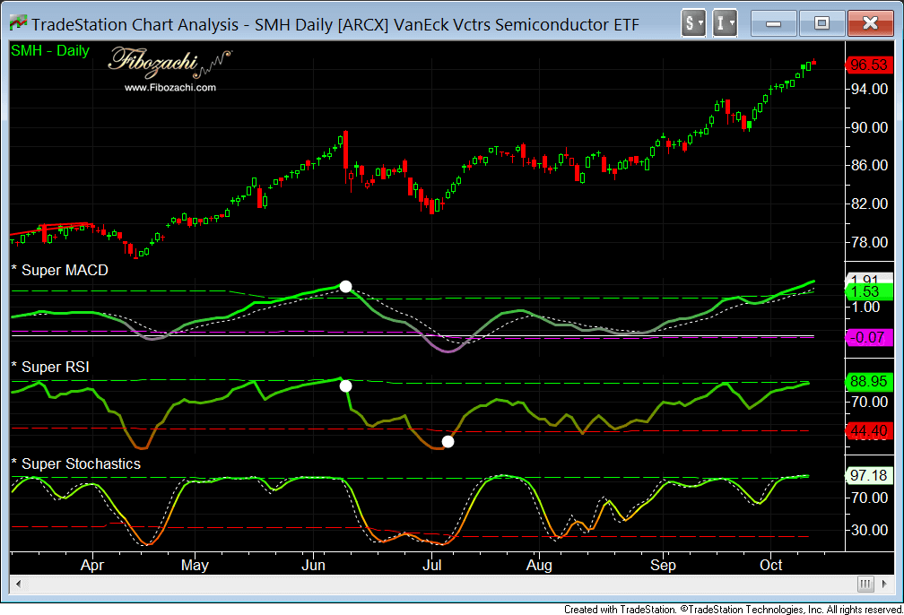 super rsi macd stochastics smh daily