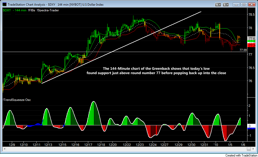 DXY 144 Minute