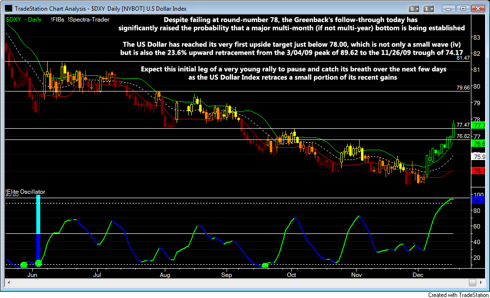 DXY Daily2