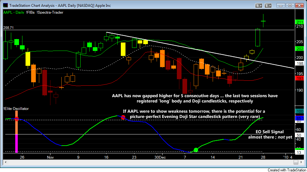 AAPL Daily