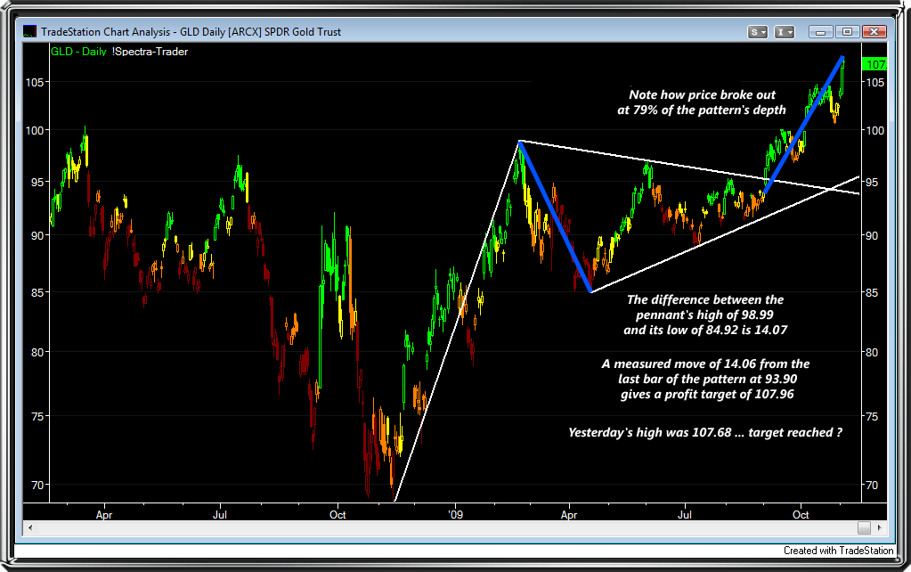 GLD Daily Pennant Measured Move