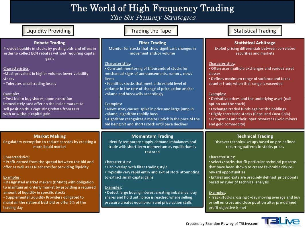 T3Live: The World of HFT - Six Primary Strategies