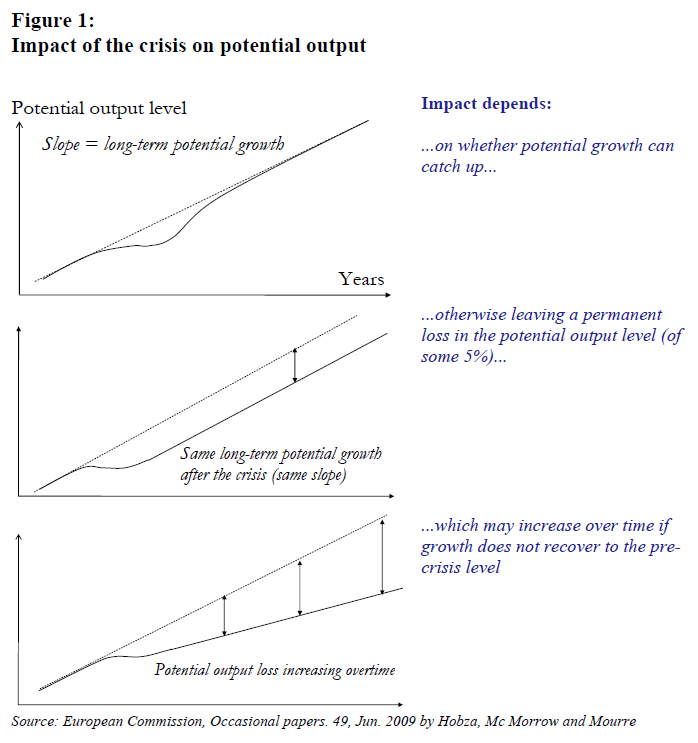 Impact of the crisis on<br /> potential output