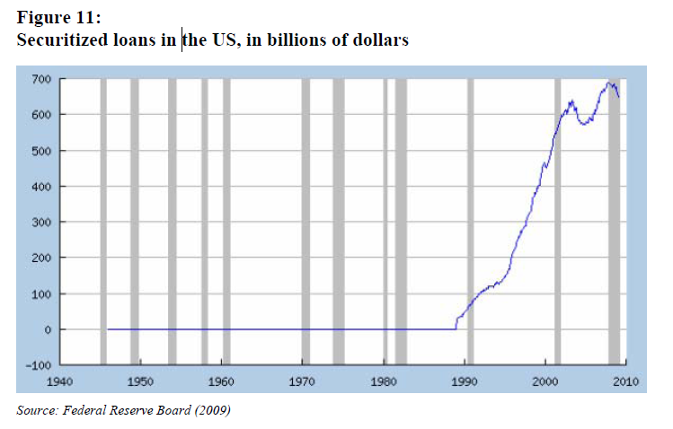 Securitized loans in the US,<br />  in billions of dollars