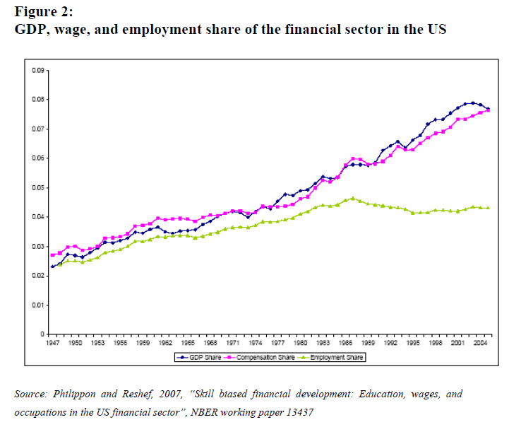 GDP, wage, and employment<br /> share of the financial sector in the US