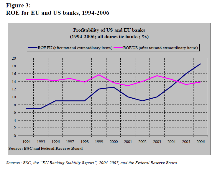 ROE for EU and US banks,<br /> 1994-2006