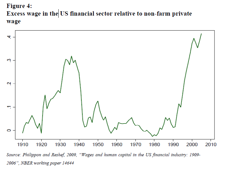 Excess wage in the US<br /> financial sector relative to non-farm private wage