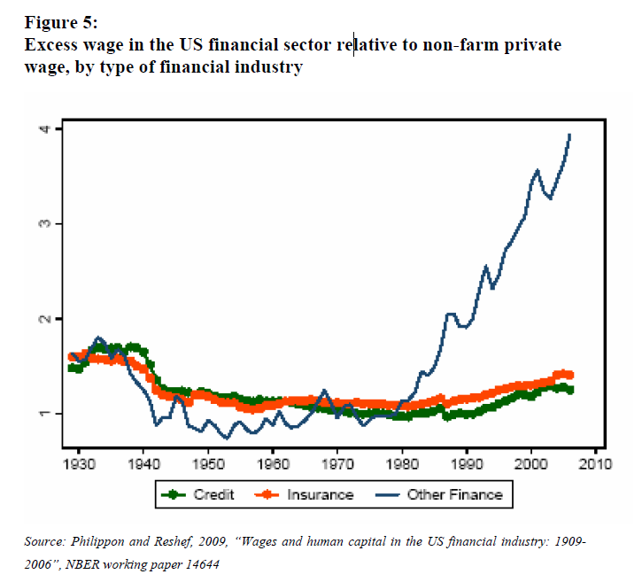 Excess wage<br /> in the US financial sector relative to non-farm private wage, by type of<br />  financial industry