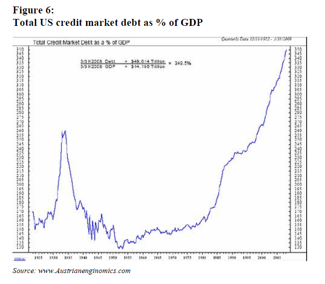 Total US credit market debt<br /> as % of GDP
