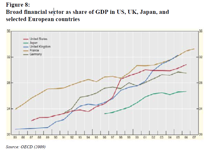 Broad financial sector as<br /> share of GDP in US, UK, Japan, and selected European countries