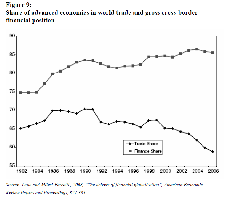 Share of advanced economies<br /> in world trade and gross cross-border financial position