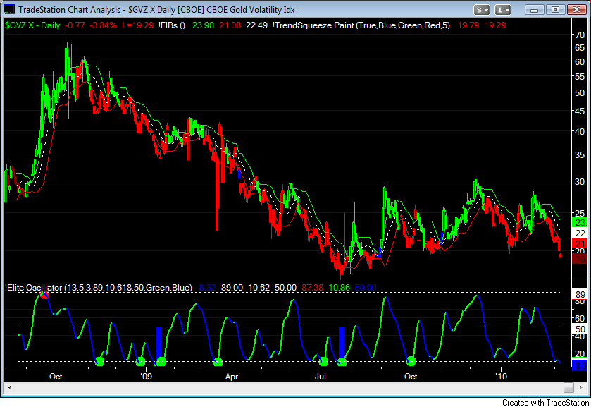 Gold Volatility Index ~ Daily
