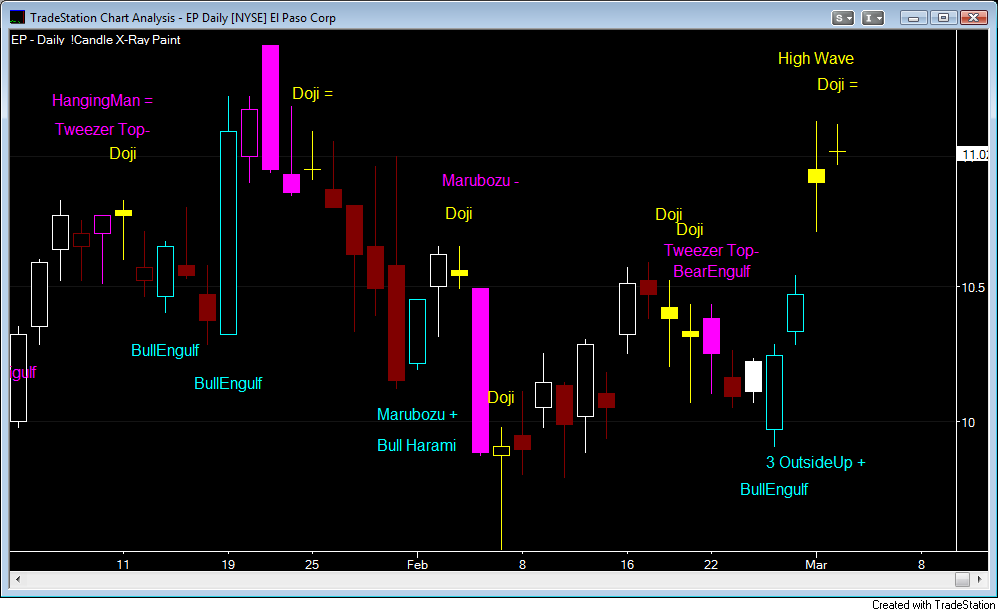 EP Daily Candlestick X-Ray
