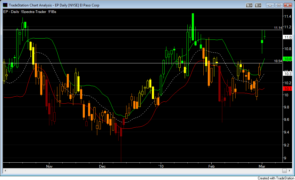 EP Daily Spectra FIBs