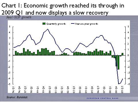 ECB -1- Economic growth reached its t[r]ough in 2009 Q1 and now displays a slow recovery