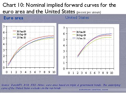 ECB -10- Nominal implied forward curves for the euro area and the United States (percent per annum)