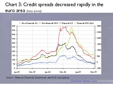 ECB -3- Credit spreads decreased rapidly in the euro area (basis points)