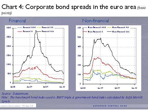 ECB -4- Corporate bond spreads in the euro area (basis points)