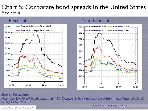 ECB -5- Corporate bond spreads in the United States (basis points)