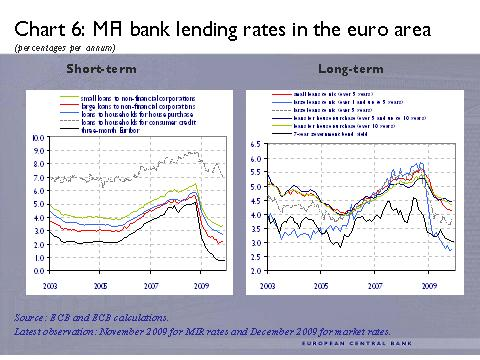 ECB -6- MA bank lending rates in the euro area (percentages per annum)