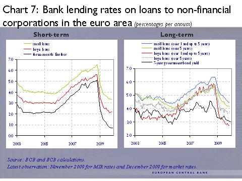 ECB -7- Bank lending rates on loans to non-financial corporations in the euro area (pencetages per annum)