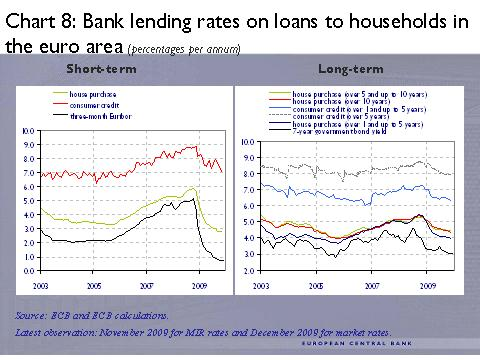 ECB -8- Bank lending rates on loans to households in the euro area (percentages per annum)
