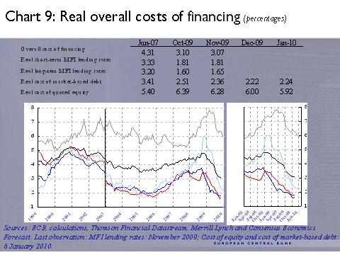 ECB -9- Real overall costs of financing (percentages)