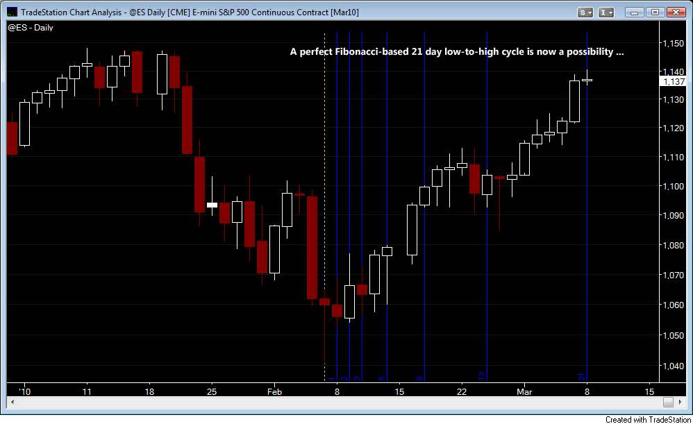 ES Daily 21 Cycle
