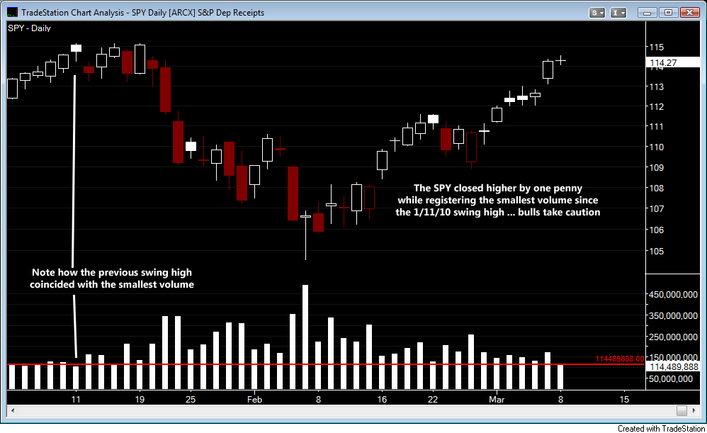 SPY Daily Volume
