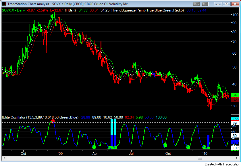Oil Volatility Index ~ Daily