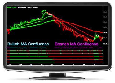 Moving Average Command Center Monitor