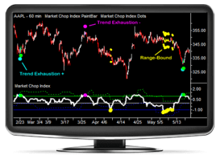 Market Chop Index Monitor