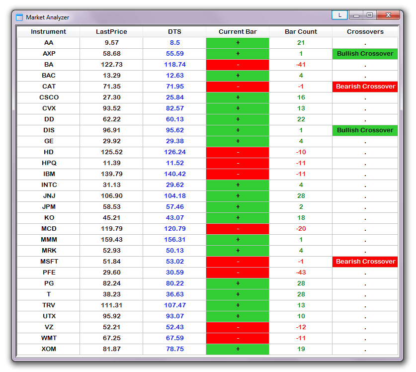 Dynamic Trailing Stop Ninjatrader Market Analyzer