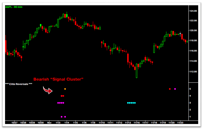 Bearish Signal Cluster - AAPL 90 Minute
