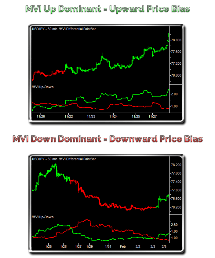 MVI Up-Down Trend Conditions