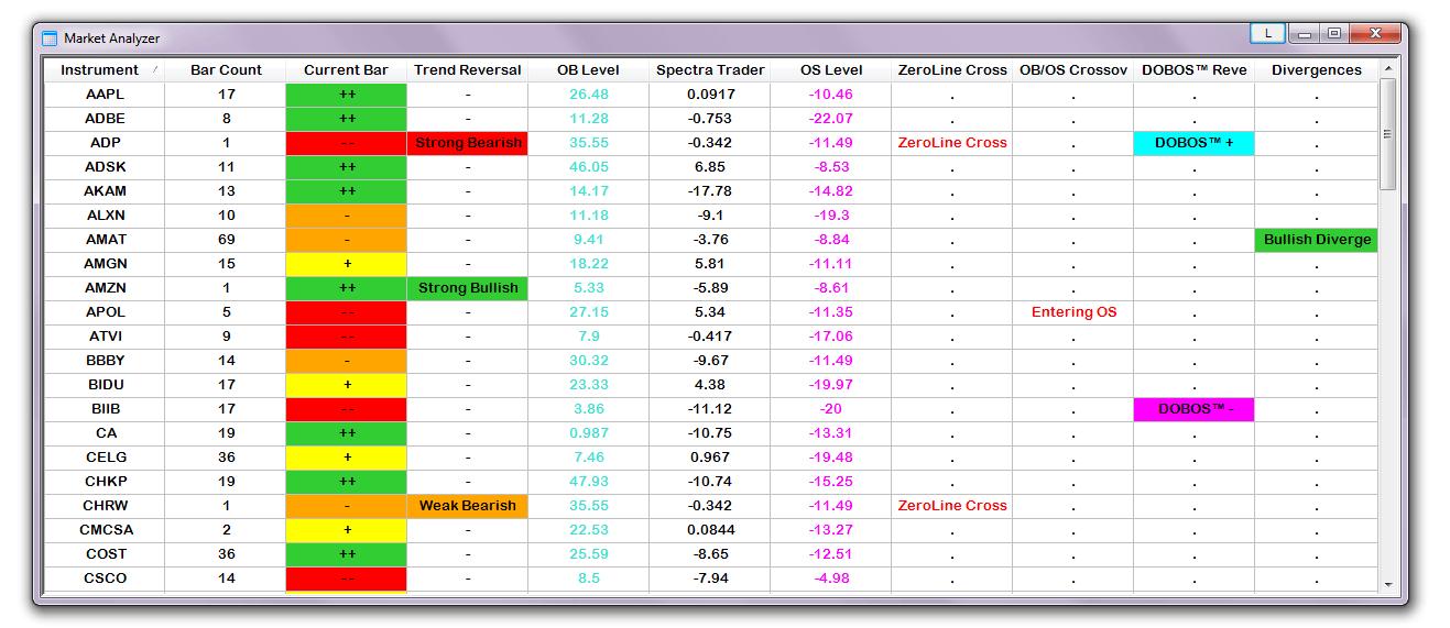 Trading indicators list