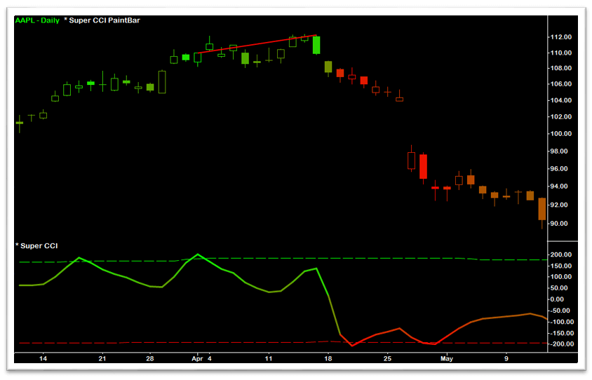 Super CCI Bearish Divergence