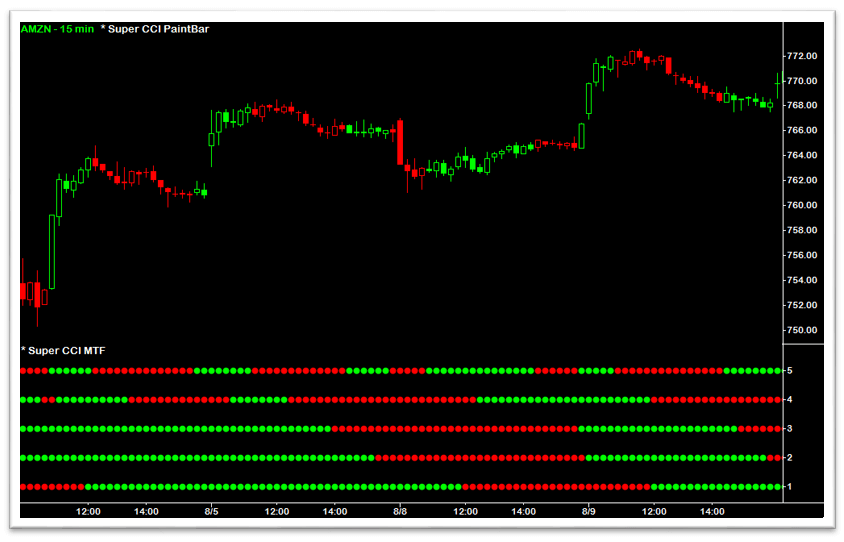 Super CCI MTF Indicator - CCI Average Color-Coding