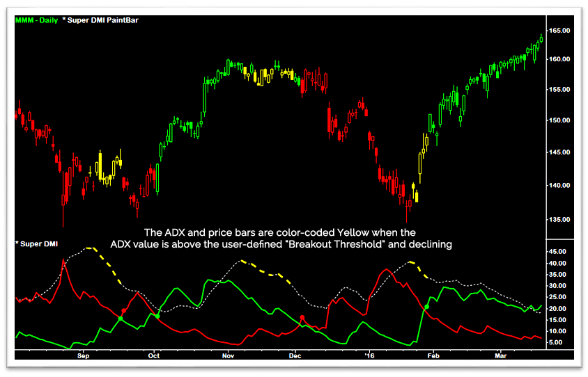 Super DMI - ADX Trend Exhaustion Color Coding