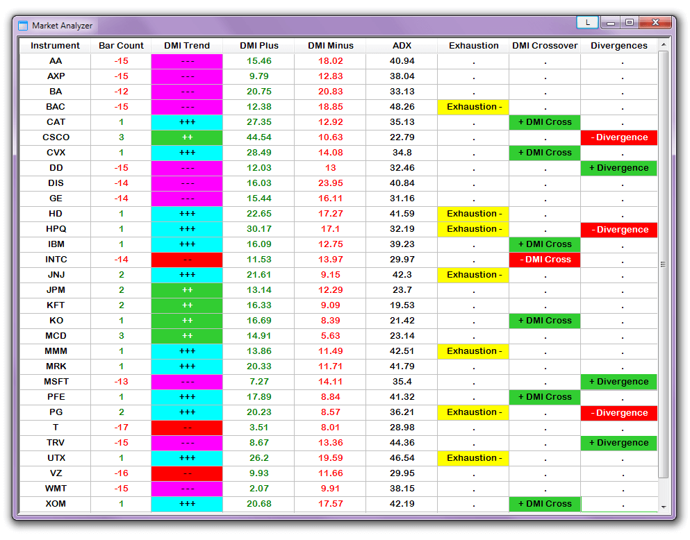 Super DMI NinjaTrader Market Analyzer