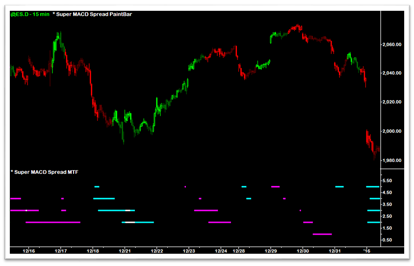 Super MACD Spread MTF Indicator - OverBought/OverSold Color-Coding