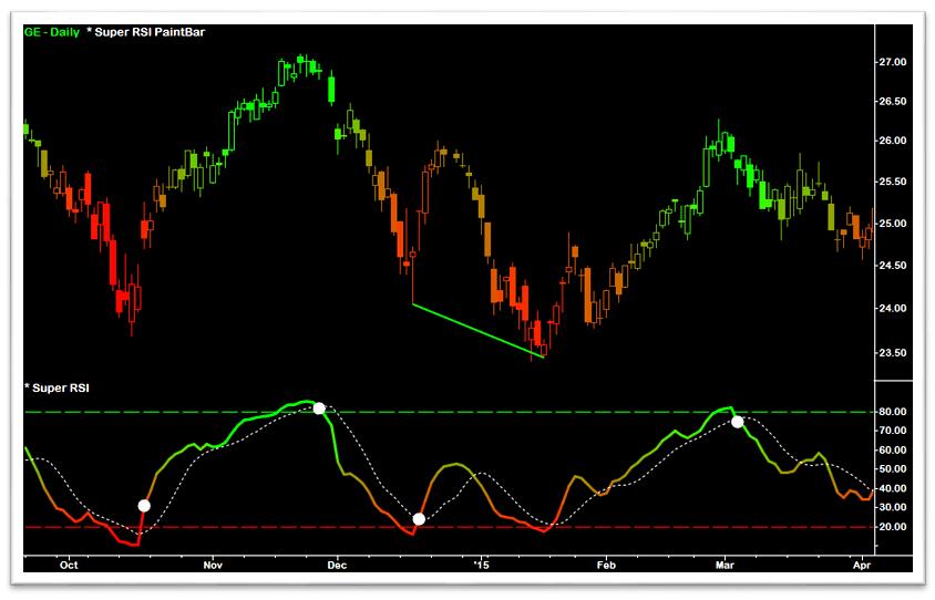 The Super RSI™ Indicators - Fibozachi Trading Indicators