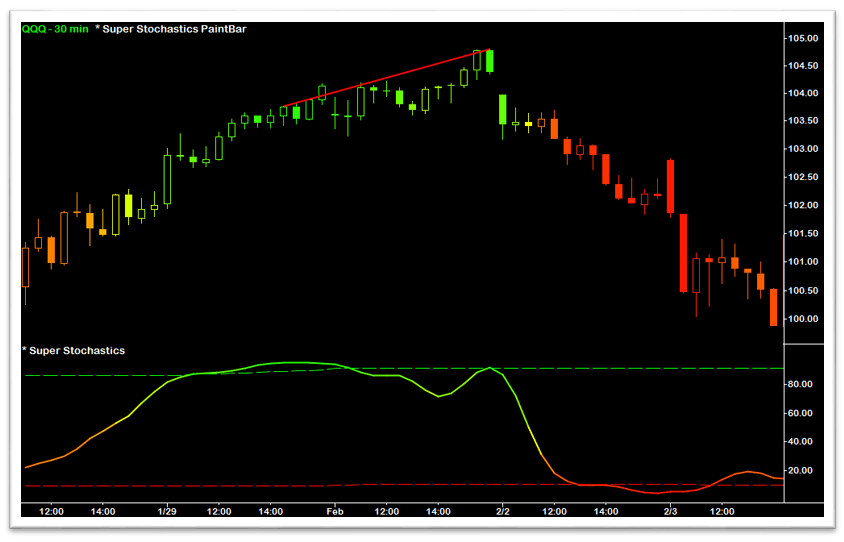 Super Stochastics Bearish Divergence