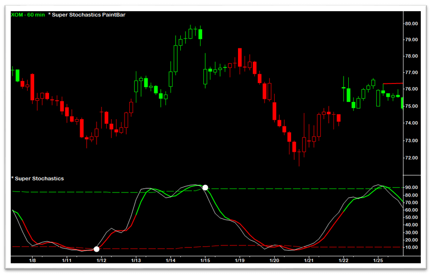 Super RSI PaintBar - MidLine Color-Coding